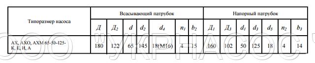 размеры насоса АХ65-50-125 Л