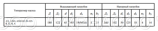 размеры насоса АХ65-50-125 И
