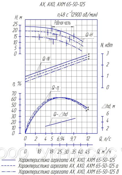 Характеристики насоса АХ65-50-125б-К