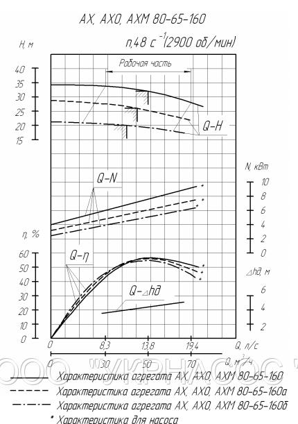 Характеристики насоса АХ80-65-160-К