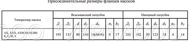 размеры насоса АХ80-50-200а Е