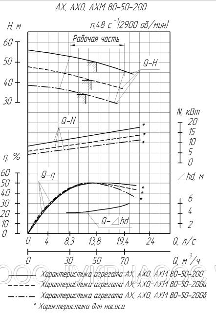 Характеристики насоса АХ80-50-200а-Е