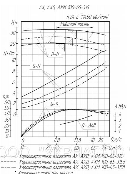 Характеристики насоса АХ100-65-315