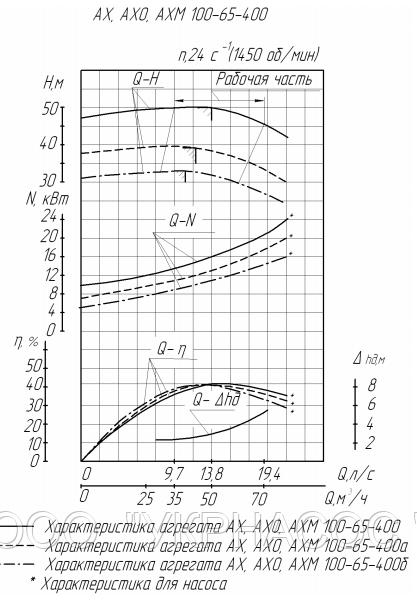 Характеристики насоса АХ100-65-400