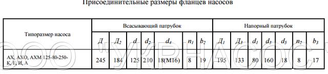 размеры насоса АХ125-80-250 И