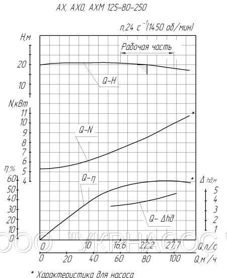 Характеристики насоса АХ125-80-250