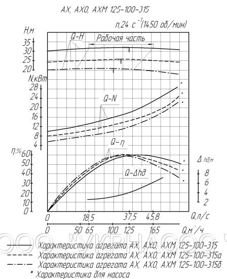 Характеристики насоса АХ125-100-315