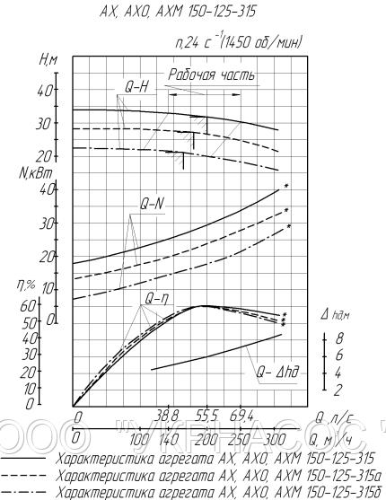 Характеристики насоса АХ150-125-315б