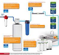 Решение для очистки воды с повышенным содержанием железа в квартире