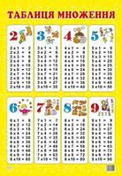 Плакат Зірка Таблиця множення