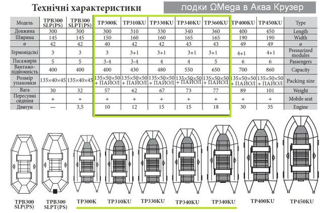 Лодки килевые пвх Омега ― Технические характеристики лодок