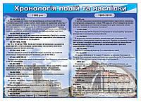 Плакат. Чорнобиль. Хронологія подій та наслідки аварії.
