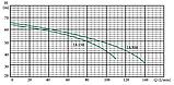 Центробежный насос Euroaqua JA150 (2 крыльчатки), фото 2