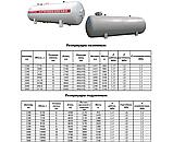 Емкости, резервуары пропан-бутан СУГ подземные от производителя, фото 2