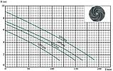 Дренажный насос Euroaqua QDS 250, фото 2