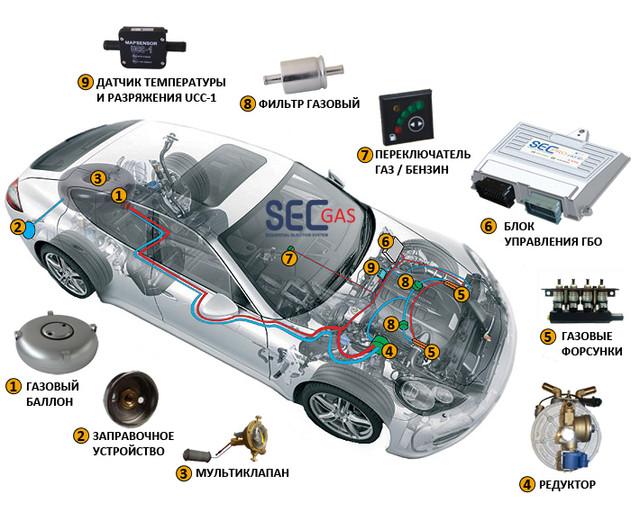 Автомобильное газобалонное оборудование