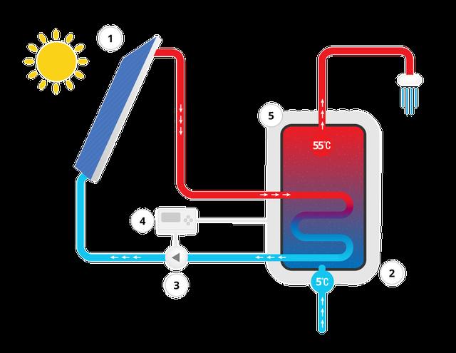 Системы для обогрева воды и отопления