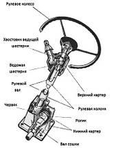 Рулевое управление Т-40, Т-25, Т-16