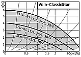 Циркуляционный насос Wilo STAR–RS 25/6–130 (Китай), фото 8