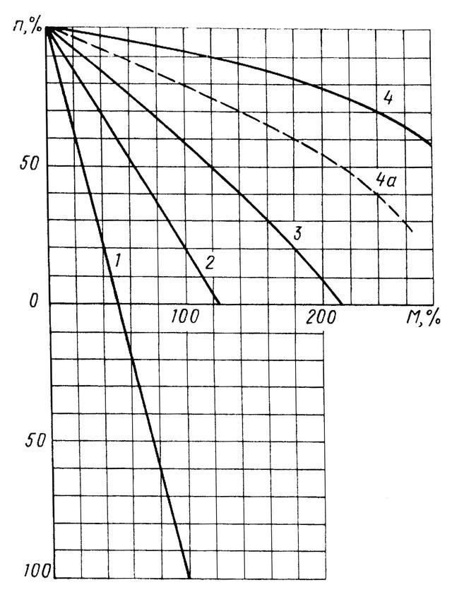 Механические характеристики ТА-161, соответствующие 1,2,3,4 положениям командоконтроллера, 4а промежуточная характеристика.