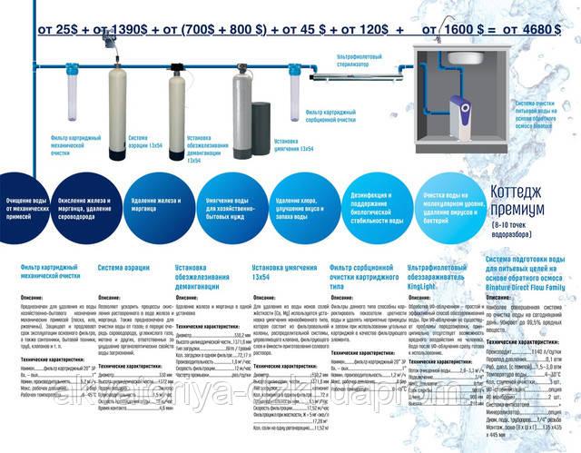 подготовка воды в коттедже