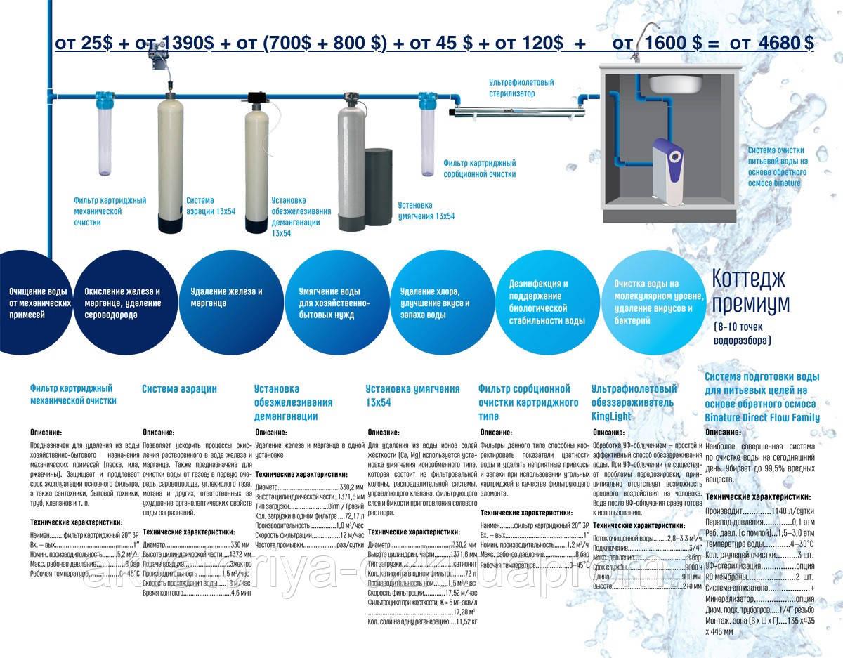 Котедж, підготовка води Преміум-класу