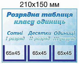Розрядна таблиця класу одиниць. Стенд з кишенями для карток.