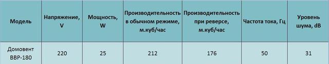 Технические характеристики бытового осевого оконного реверсивного вентилятора Домовент ВРР 180. Купить заказать в украине киеве, цена, доставка, фото, отзывы