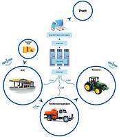 «Инспектор АЗС» — система диспетчеризации и контроля выдачи топлива для стационарных АЗС и топливозаправщиков