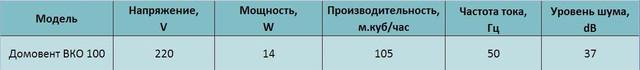 Технические характеристики бытового осевого канального вентилятора Домовент ВКО 100. Купить заказать в украине киеве, цена, доставка, фото, отзывы