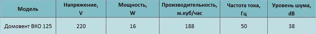 Технические характеристики бытового осевого канального вентилятора Домовент ВКО 125. Купить заказать в украине киеве, цена, доставка, фото, отзывы