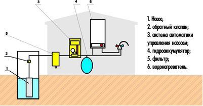 Устройство управления системой водоснабжения