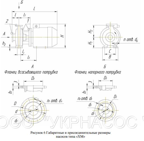 Габарита ― технические размеры  насоса химического ХМ 65-50-125бК