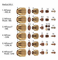 Комплектующие к горелки HiFocus 280 / HiFocus 360, HiFocus 440 PerCut 370.1, PerCut 370.2