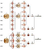 Комплектующие к горелки HiFocus160i, HiFocus280i, HiFocus 360i, HiFocus 440i PerCut 200