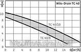 Занурювальний, дренажний, насос, WILO, Німеччина, TC 40/8, 0,66 Вт, 15 м3/год, фото 4