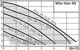 Циркуляционный насос WILO STAR-RS 25/6, фото 3
