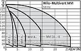 Відцентровий, насос високого тиску, WILO, Німеччина, MVI 210, 1,5 кВт, 5 м3/год, напір 230 м., фото 6