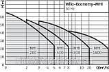MHI 805-1/E/3-400-50-2 DM 4210750, фото 2