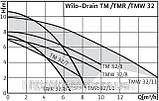 Дренажний, насос, WILO, Німеччина, TMW 32/11, 0,75 кВт, 16 м3/год, фото 5