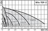 Насос для водопостачання WILO, Німеччина, TOP-Z 40/7 EM GG, 175/200/240 Вт, 16 м3/год, фото 4