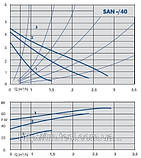 Циркуляционный насос IMP Pumps GHN 20/40-130, фото 2