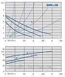 Циркуляційний насос IMP Pumps GHN 25/40-130, фото 2
