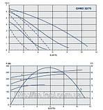 Циркуляционный насос IMP Pumps GHN 32/70-180, фото 2