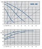 Циркуляційний насос IMP Pumps GHN 32/80-180, фото 2