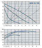 Циркуляционный насос IMP Pumps GHN 32/120-180, фото 2