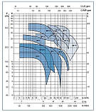 Моноблочный насос, BP4, 1,1 кВт, фото 2