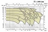 Моноблочный насос, IR50-160NB, 7,5 кВт, фото 2