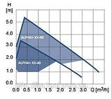Циркуляційний насос Grundfos, ALPHA 25-40, 0,06 кВт, фото 2