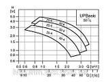 Циркуляционный насос Grundfos, UP BASIC 25-4, 0,05 кВт, фото 2